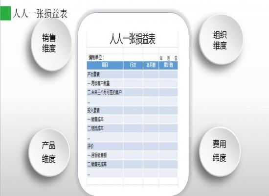 【理念+系统】阿米巴·软件落地