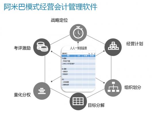 第三模型:经营会计数字化模型