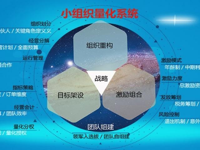 第一模型:小组织经营裂变模型