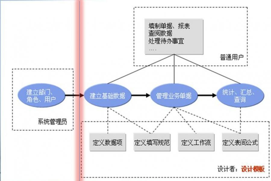 1.3 阿米巴报表系统设计过程