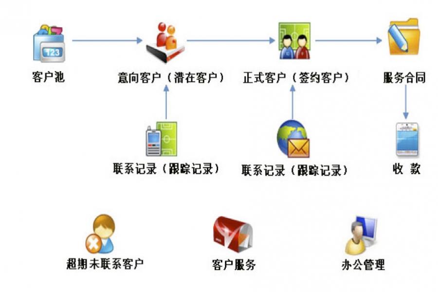 深圳合信自动化技术-专业CRM体系