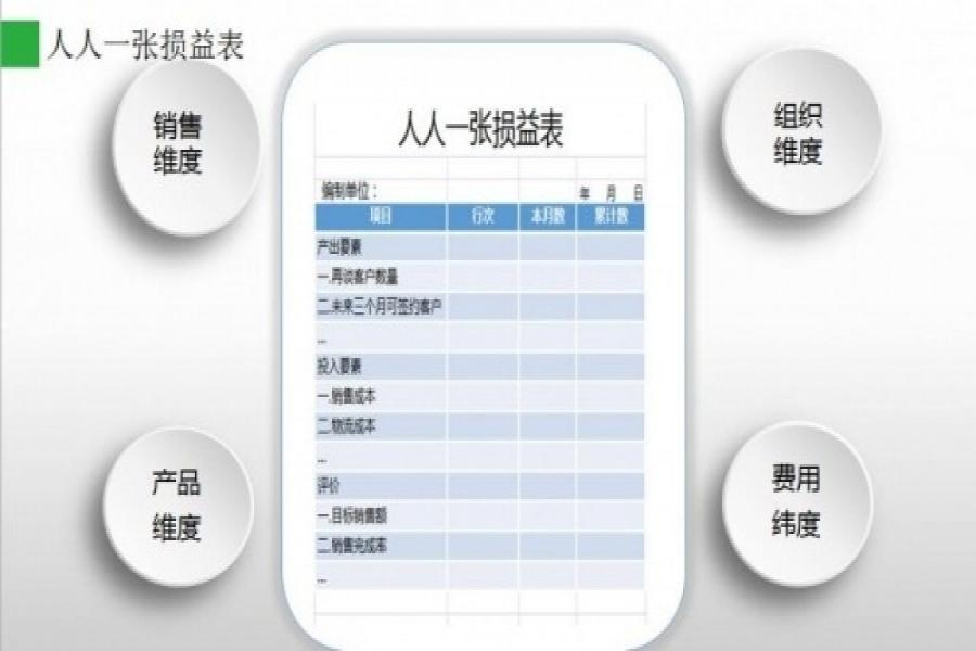 东莞市锐升服饰经营与会计数字化转型:人人一张损益表,人人都是经营者!